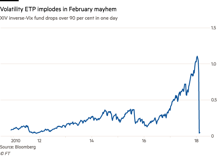 How a volatility virus infected Wall Street | Financial Times