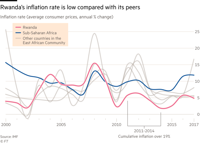 Chart showing how Rwanda's inflation rate has been lower than most of its peers in recent years