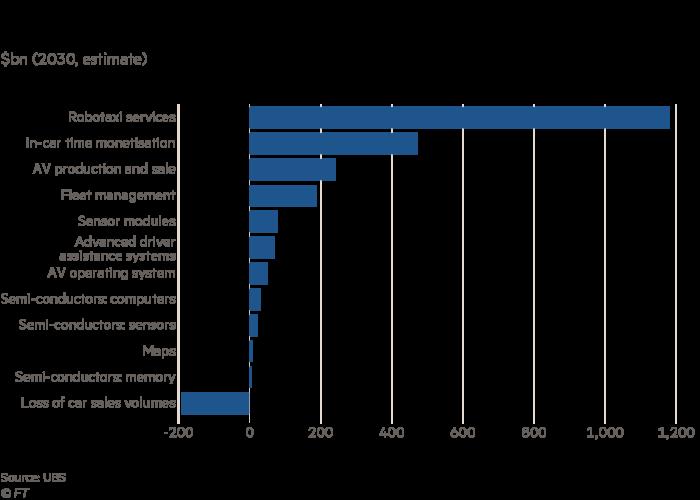 Var chart showing the estimated sources of revenue in autonomous car manufacture in 2030