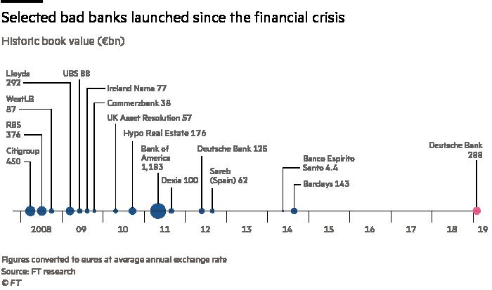 Deutsche Bank to exit equities trading in radical overhaul