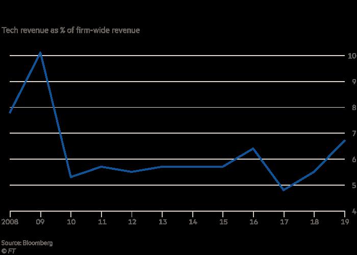 BlackRock, Tech revenue as % of firm-wide revenue