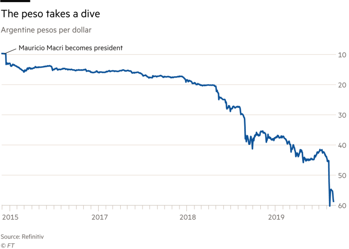 Graph showing Argentine peso for dollar