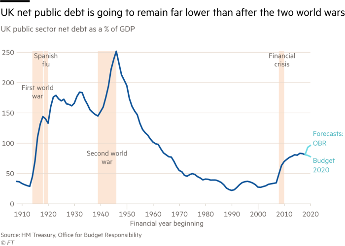 Chart of UK public sector net debt as a % of GDP showing that it will remain lower than after the two world wars