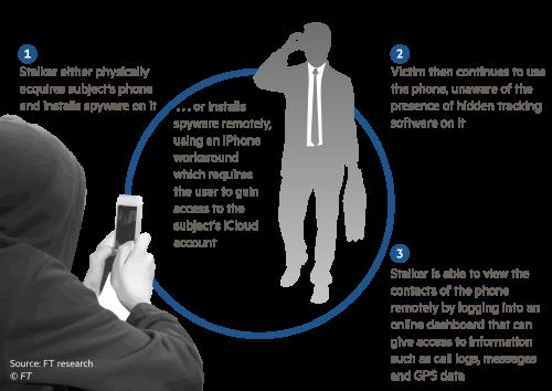 Inside the secretive world of stalking apps   Financial Times