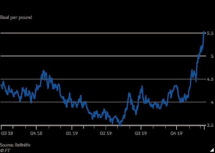 Gráfico lineal de reales por libra que muestra la filtración de café en Brasil