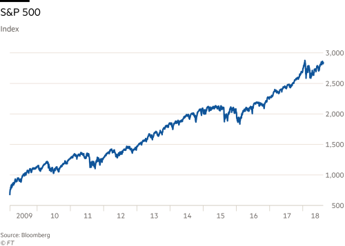 S&P 500 hits new high on way to record bull run | Financial