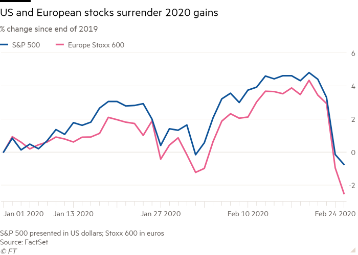 Line chart of % change since end of 2019 showing US and European stocks surrender 2020 gains