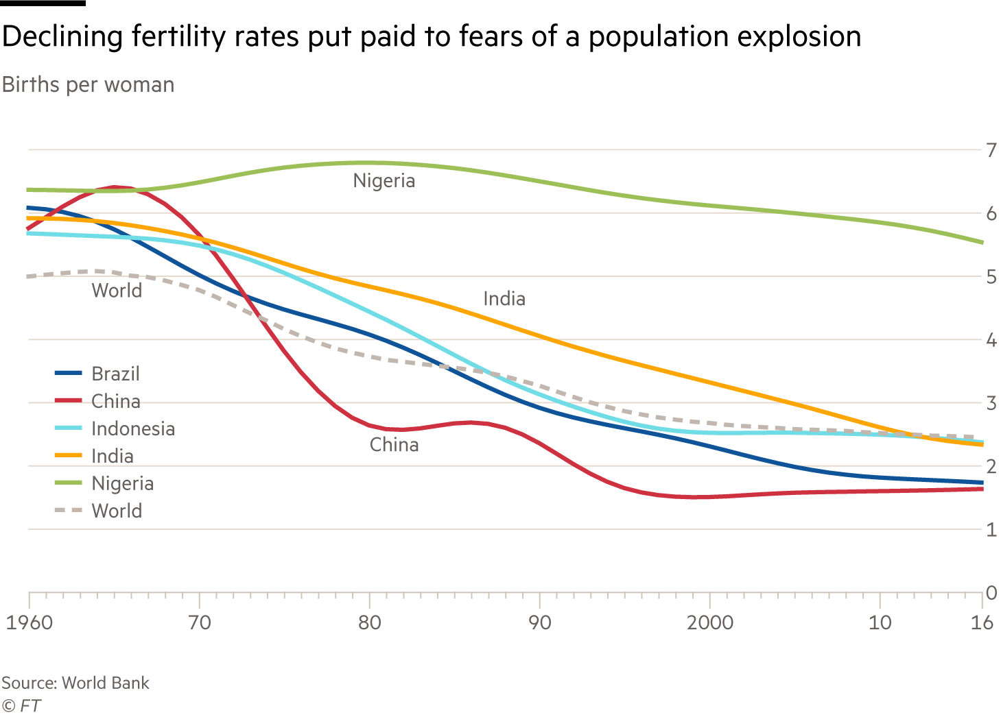 Chart showing declining global fertility rates