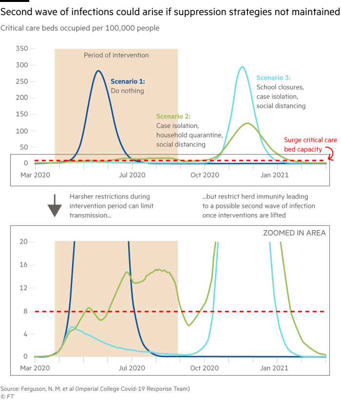 Line chart showing the critical care beds occupied per 100,000 people under three scenarios (doing nothing; case isolation, household quarantine, social distancing; school closures, case isolation, social distancing). Second wave of infections could arise if suppression strategies not maintained
