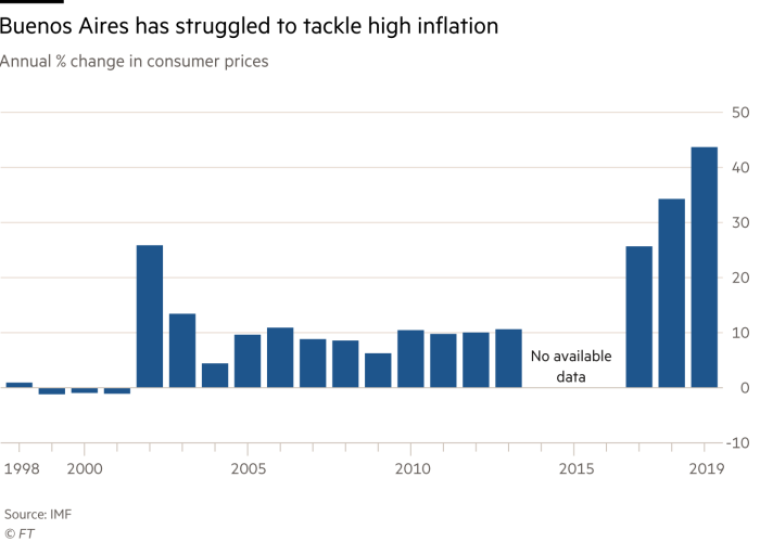 Diagram showing the annual change in consumer prices in Argentina