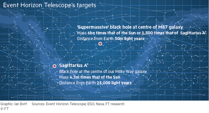 Start chart showing the location of the black hole being photographed