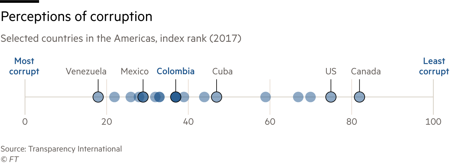 Colombia corruption chart