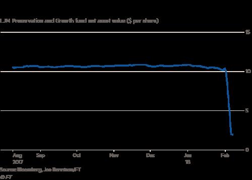 Fast-growing mutual fund is victim of market turbulence