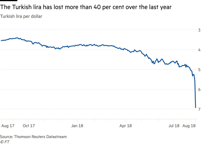 Why Is The Turkish Lira Tumbling Financial Times