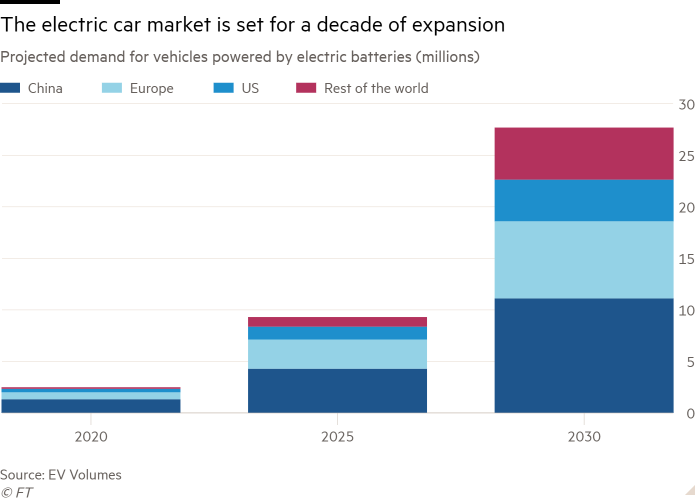 Column chart of Projected demand for vehicles powered by electric batteries (millions)  showing  The electric car market is set for a decade of expansion