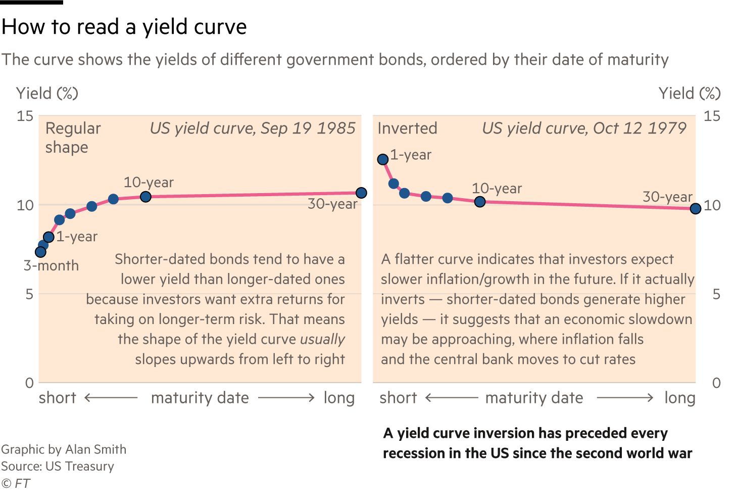 Graphic showing how to interpret a yield curve. Regular shape moves upwards from left to right. Inverted shape runs downwards from top left to middle right