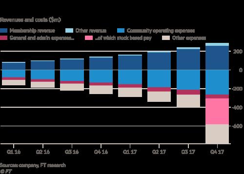 Image result for wework revenue per member vs competitors