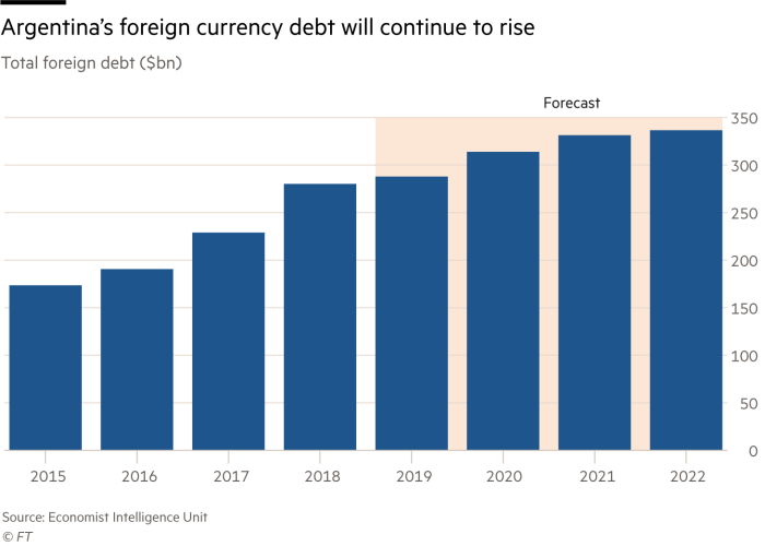 Graph showing Argentina's currency debt