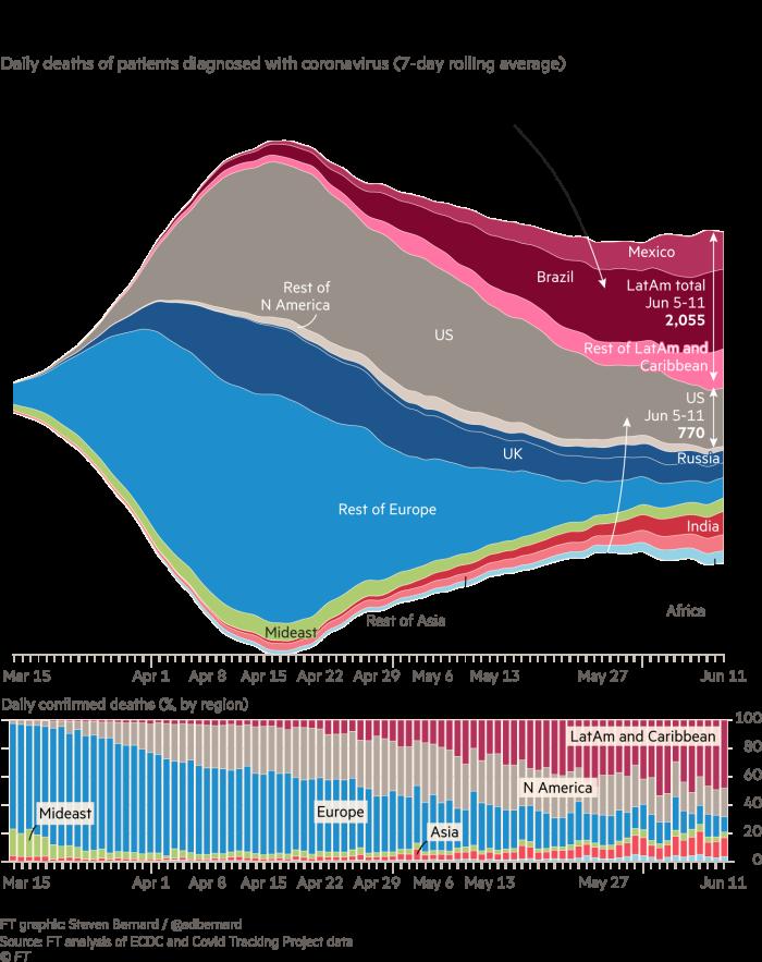 Covid- 19例死亡已从亚洲转移到欧洲-现在是美国。流图和堆积柱状图,显示了诊断为冠状病毒的患者的每日区域死亡