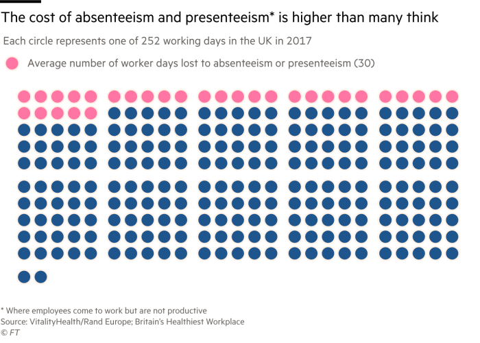 Chart showing 30 out of 252 worker days lost to absenteeism and presenteeism