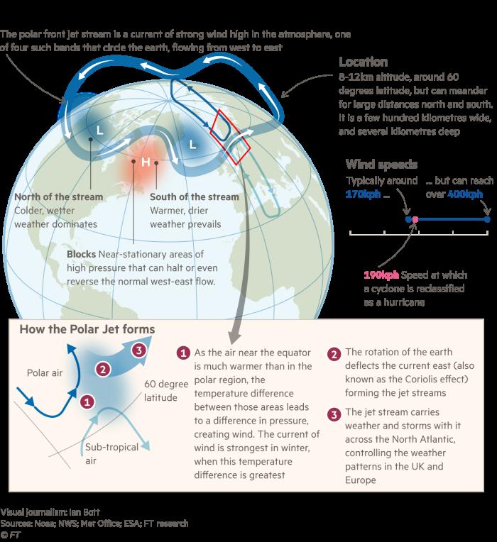 Graphic explaining how the Jet Stream works