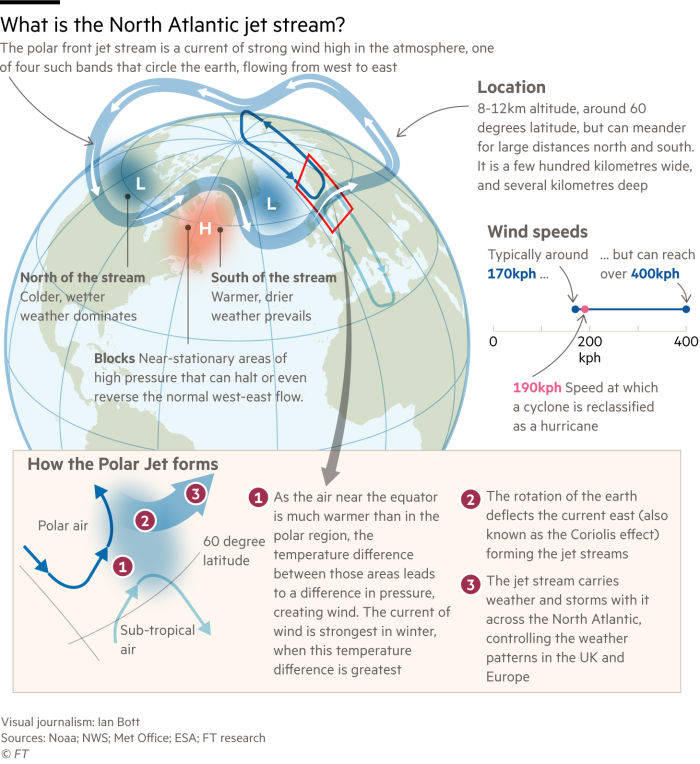 Graphic explaining how the Jet Stream works