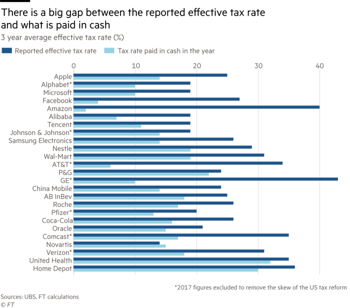 Multinationals pay lower taxes than a decade ago | Financial Times