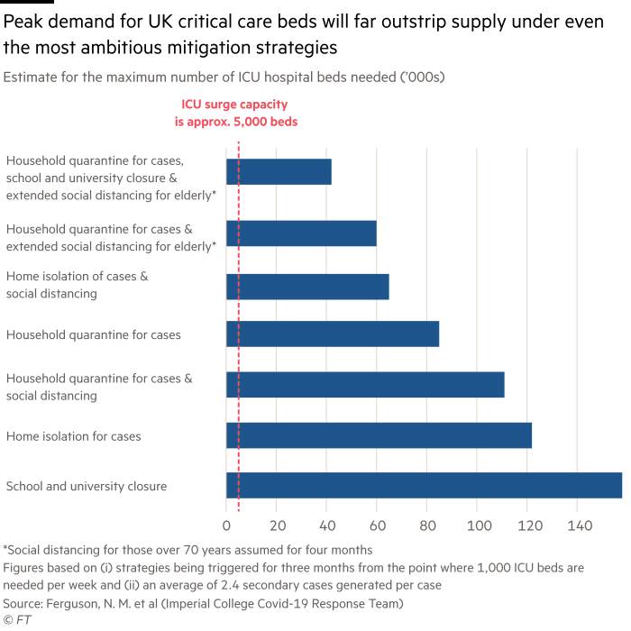 bar chart showing the number of critical care beds needed at the peak of the crisis under various mitigation strategies