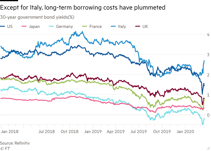Line chart of 30-year government bond yields(%) showing Except for Italy, long-term borrowing costs have plummeted