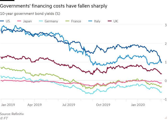 Line chart of 10-year government bond yields (%) showing Governments' financing costs have fallen sharply