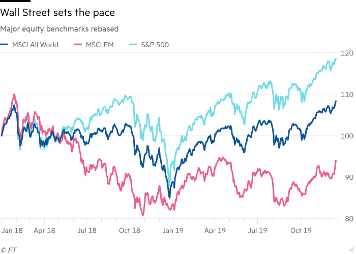 Line chart of Major equity benchmarks rebased showing Wall Street sets the pace