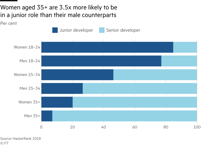 Chart showing that women aged 35+ are 3.5 times more likely to bein a junior role than their male counterparts