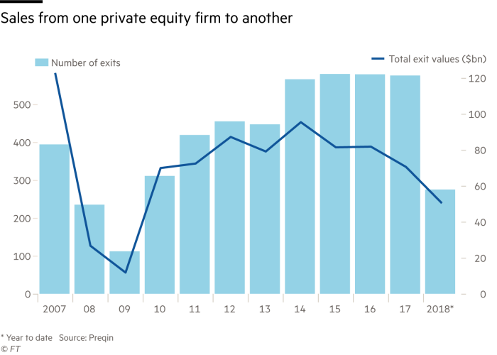 Chart showing value and number of sales from private equity firm to another