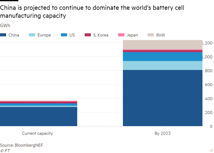 Column chart of GWh showing China is projected to continue to dominate the world's battery cell manufacturing capacity