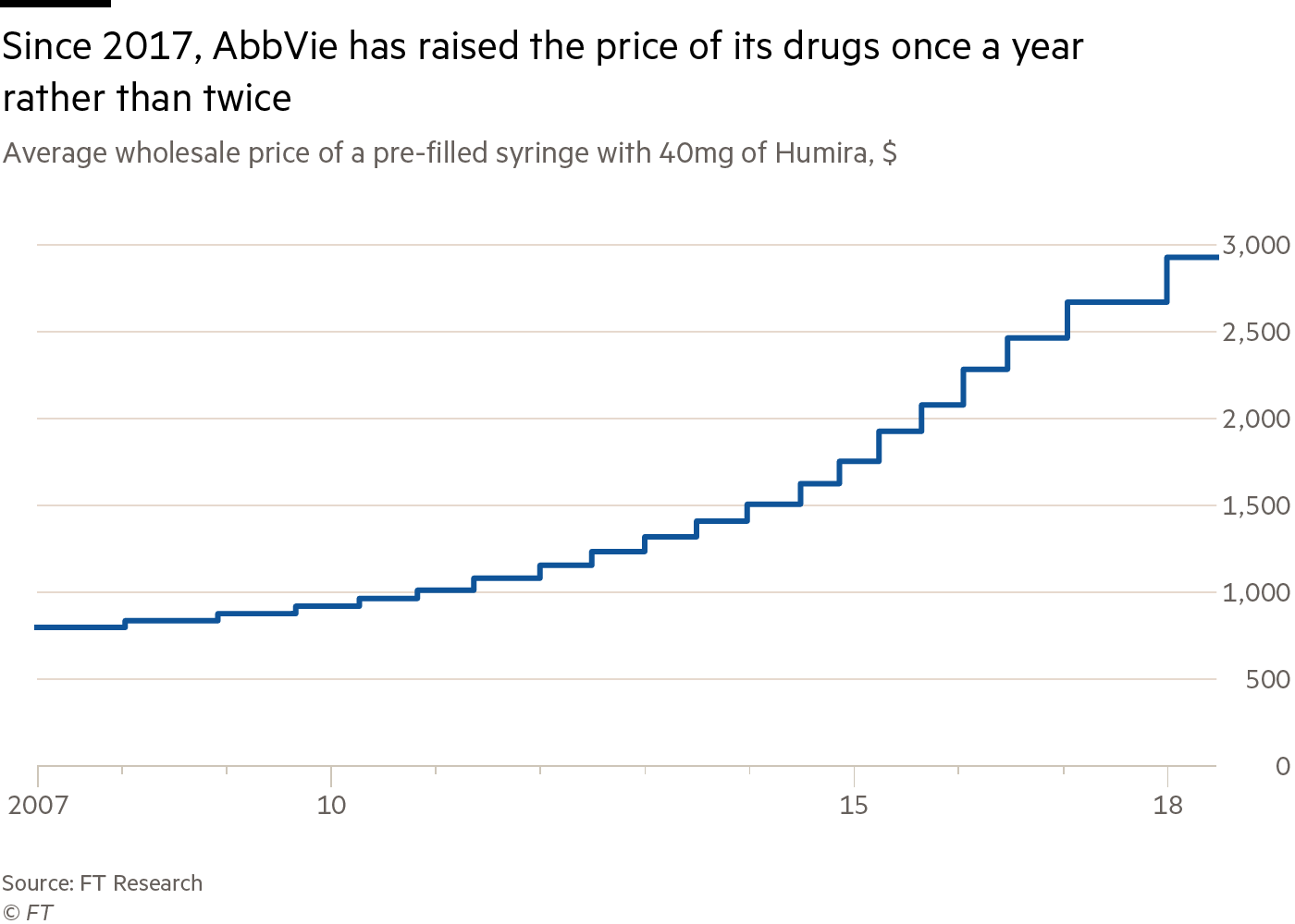 Line chart showing  average wholesale price of a pre-filled syringe with 40mg of Humira. Since 2017, AbbVie has raised the price of its drugs once a year rather than twice.