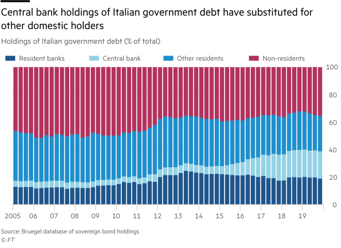 Chart showing central bank holdings of Italian government debt have substituted for other domestic holders