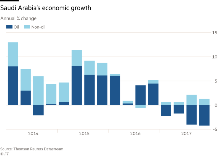 Chart on Saudi Arabia economic growth