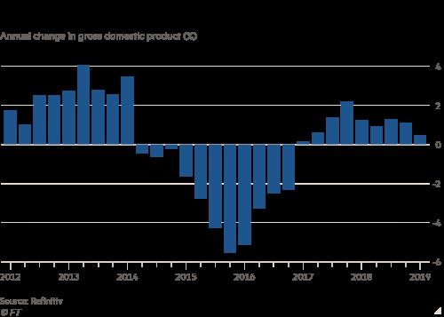 Brazil Jair Bolsonaro Pushes Culture War Over Economic Reform Financial Times