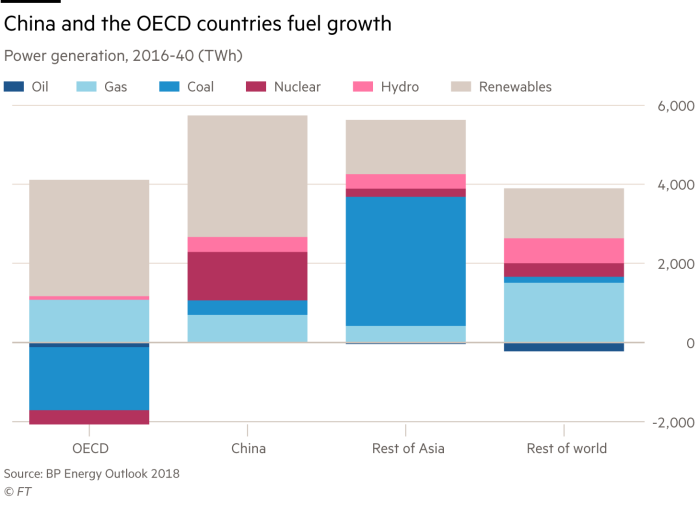 Oil utilities chart: China and OECD countries fuel growth