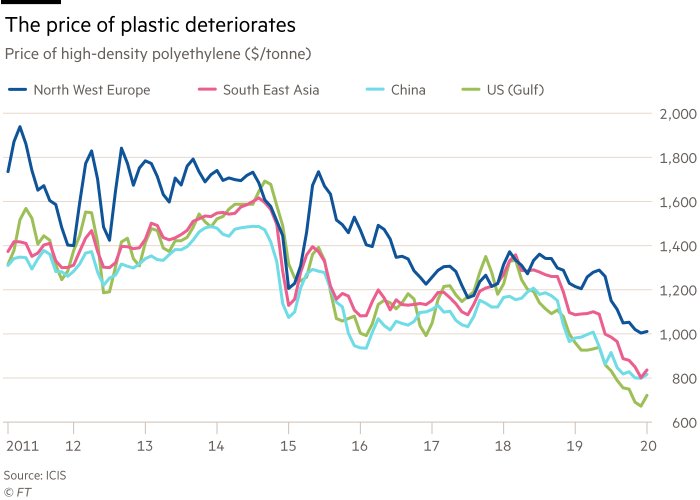 Chart showing that the price of plastic is deteriorating.  Price of high-density polyethylene ($/tonne), showing North West Europe,  South East Asia China and US (Gulf)