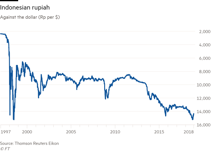 Indonesian dynasties sue foreign banks and investors | Financial Times