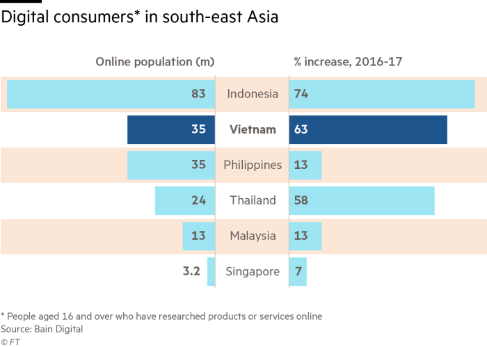Vietnam's emerging consumers embrace ecommerce | Financial Times