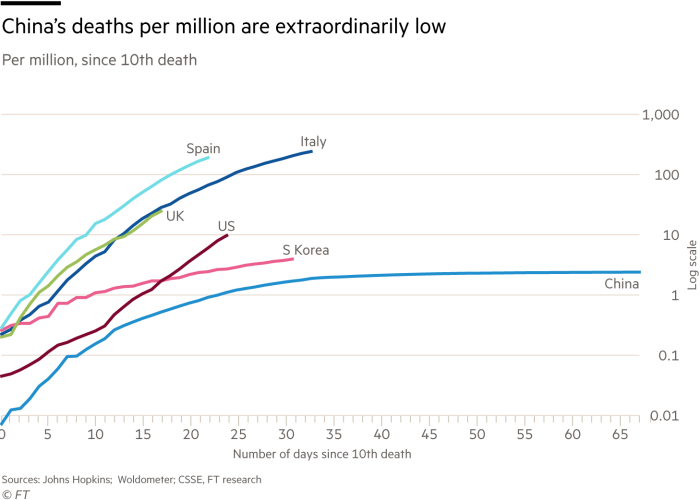 Lines chart: Deaths per million for the highest six countries