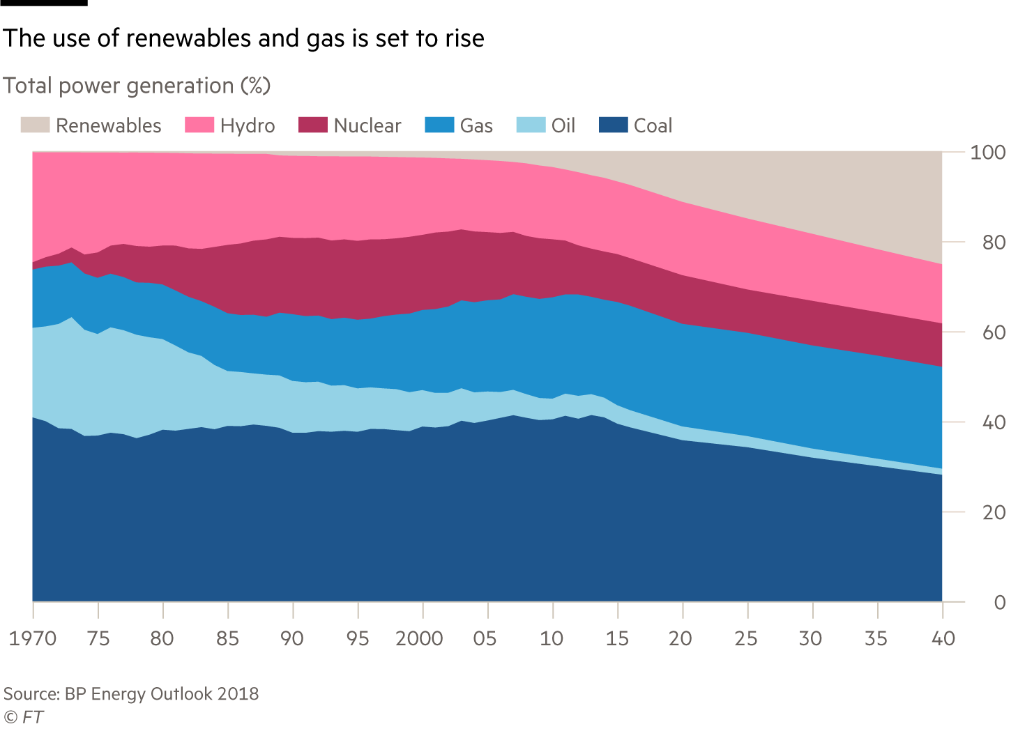 Oil utilities chart: The use of renewables and gas is set to rise