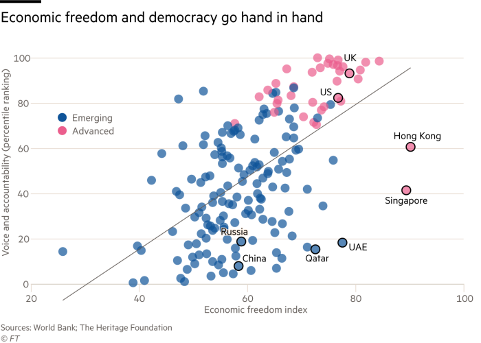 Chart showing how democracy and economic freedom are correlated