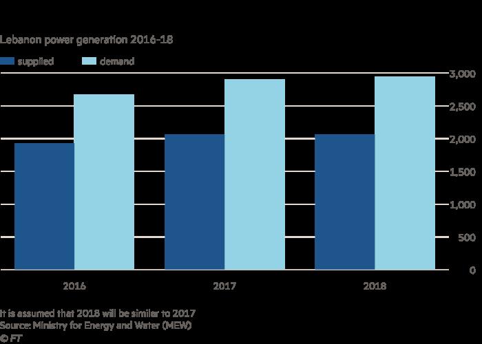 Chart showing Lebanon power generation