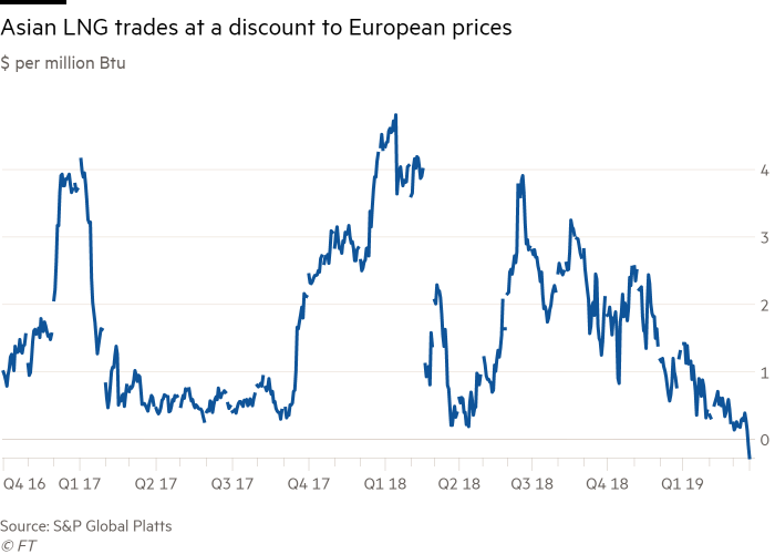 Asian LNG prices drop to near three-year lows | Financial Times