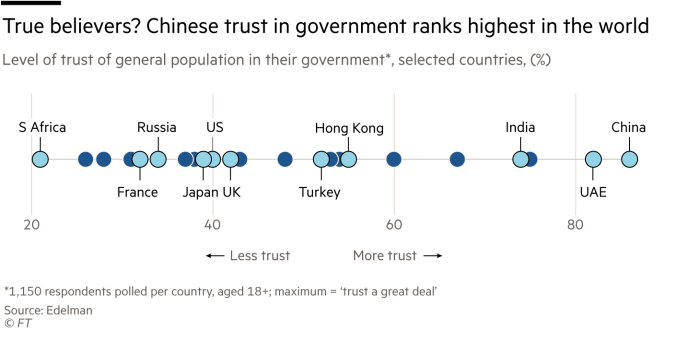 Chart showing trust in government in selected countries
