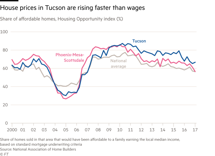 Chart on Tucson's house affordability