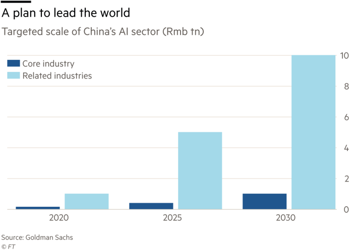 China and US compete to dominate big data | Financial Times